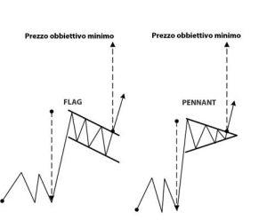 pattern di proseguimento